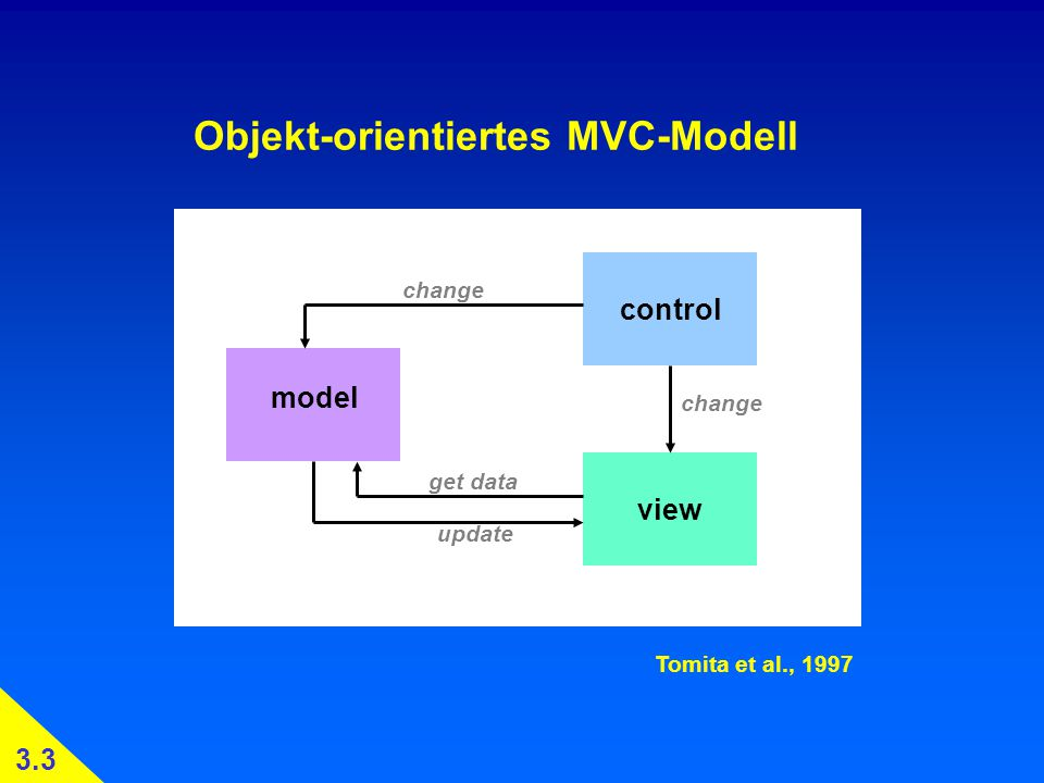Objekt-orientiertes MVC-Modell view control model change get data update Tomita et al., 1997 3.3