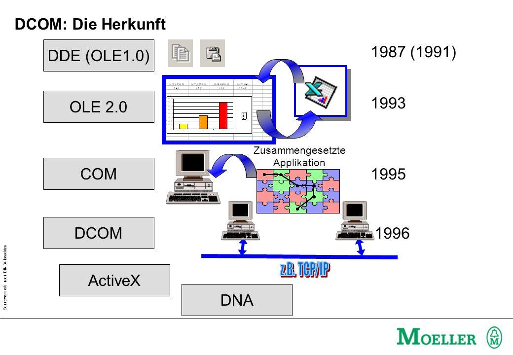 Schutzvermerk nach DIN 34 beachten DCOM: Die Herkunft DCOM ActiveX DDE (OLE1.0) 1987 (1991) OLE 2.0 1993 COM 1995 Zusammengesetzte Applikation 1996 DNA