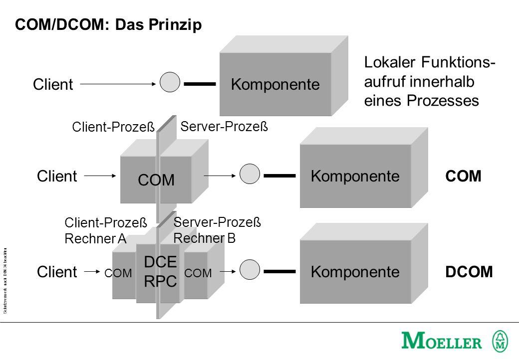 Schutzvermerk nach DIN 34 beachten COM/DCOM: Das Prinzip Komponente Client Lokaler Funktions- aufruf innerhalb eines Prozesses Komponente Client COM Client-Prozeß Server-Prozeß COM DCOM Komponente Client COM Client-Prozeß Rechner A Server-Prozeß Rechner B COM DCE RPC