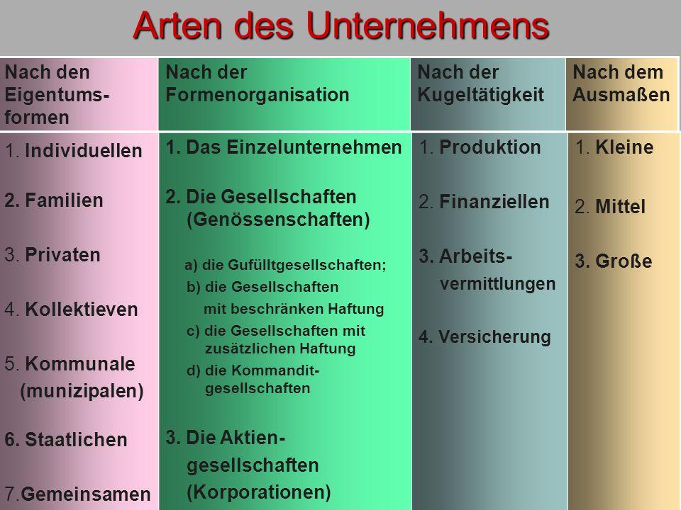 Arten des Unternehmens Nach den Eigentums- formen Nach der Formenorganisation Nach der Kugeltätigkeit Nach dem Ausmaßen 1.