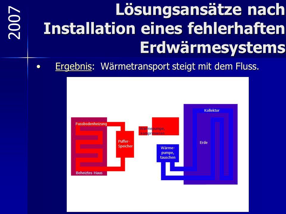 Lösungsansätze nach Installation eines fehlerhaften Erdwärmesystems Ergebnis: Wärmetransport steigt mit dem Fluss.Ergebnis: Wärmetransport steigt mit