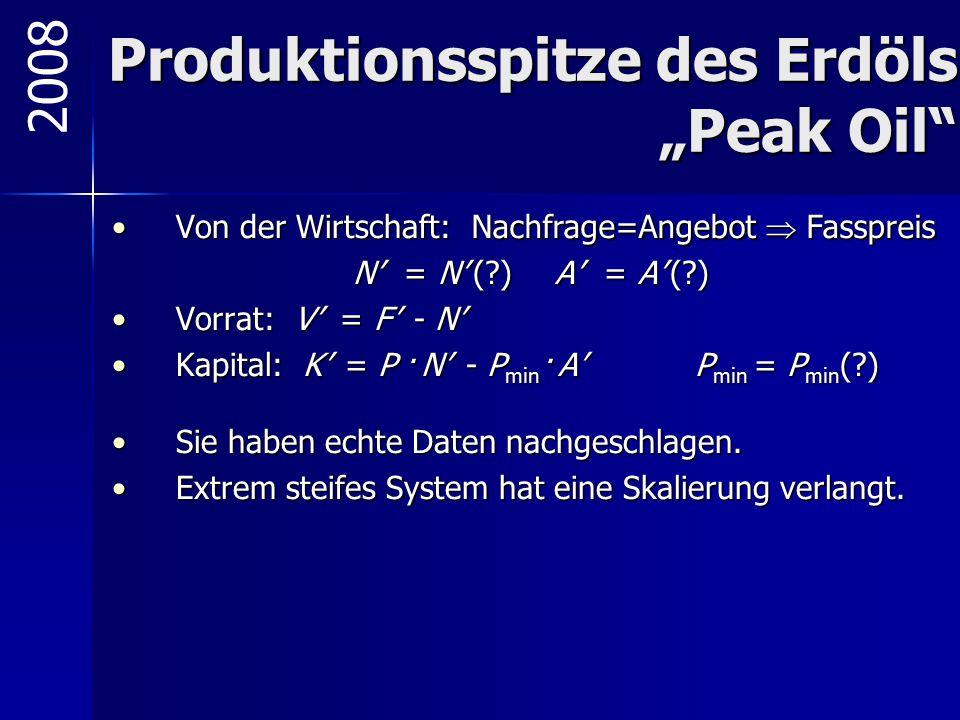 """Produktionsspitze des Erdöls """"Peak Oil"""" Von der Wirtschaft: Nachfrage=Angebot  FasspreisVon der Wirtschaft: Nachfrage=Angebot  Fasspreis N' = N' (?)"""