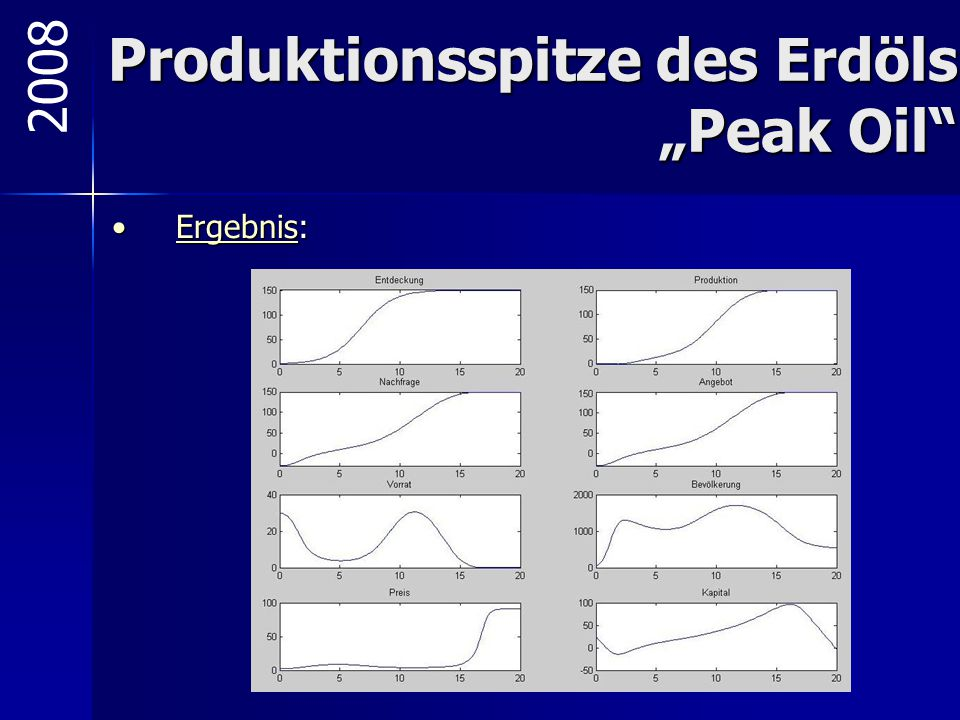 """Produktionsspitze des Erdöls """"Peak Oil"""" Ergebnis:Ergebnis:Ergebnis 2008"""