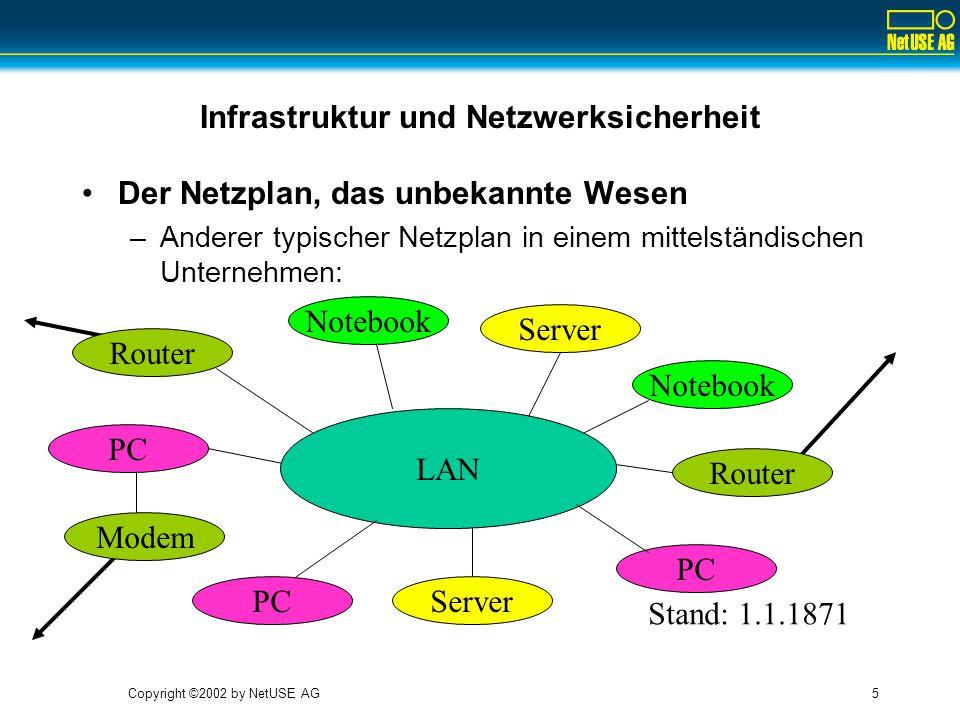 Copyright ©2002 by NetUSE AG5 Infrastruktur und Netzwerksicherheit Der Netzplan, das unbekannte Wesen –Anderer typischer Netzplan in einem mittelständischen Unternehmen: LAN Server PC Server PC Notebook Modem Router Stand: 1.1.1871