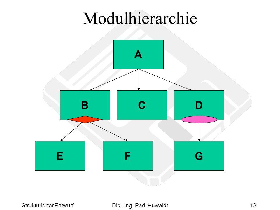 Strukturierter EntwurfDipl. Ing. Päd. Huwaldt12 Modulhierarchie A BCD EF B G D