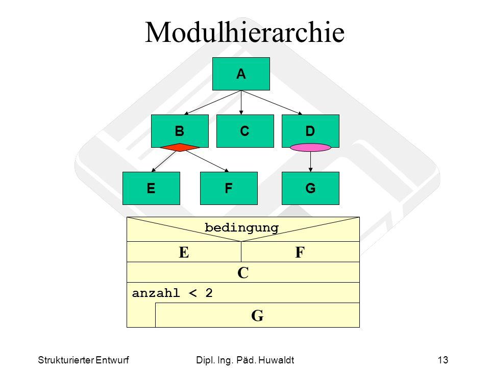 Strukturierter EntwurfDipl. Ing. Päd. Huwaldt13 Modulhierarchie A BCD EF B G D C FE G anzahl < 2 bedingung