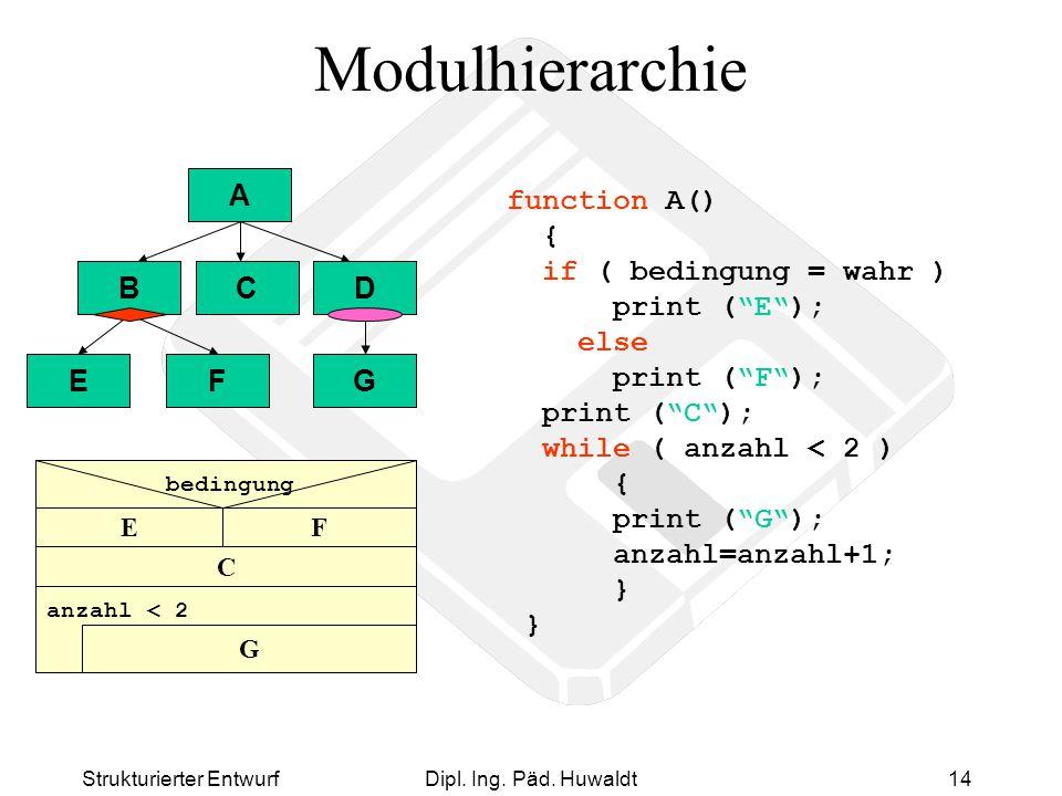 Strukturierter EntwurfDipl. Ing. Päd. Huwaldt14 Modulhierarchie A BCD EF B G D C FE G anzahl < 2 bedingung function A() { if ( bedingung = wahr ) prin