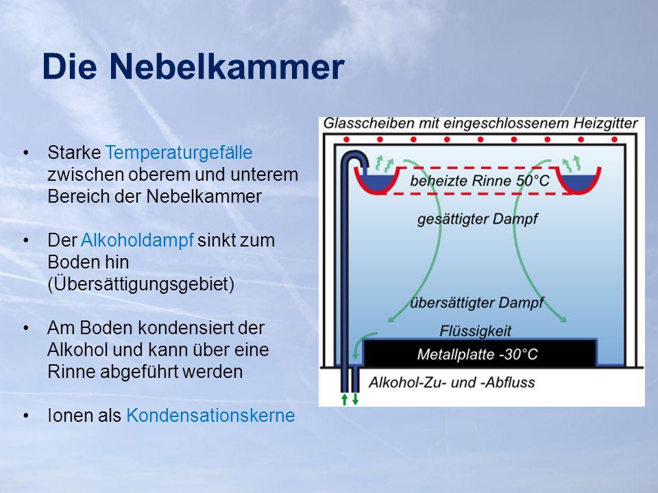 Die Nebelkammer Starke Temperaturgefälle zwischen oberem und unterem Bereich der Nebelkammer Der Alkoholdampf sinkt zum Boden hin (Übersättigungsgebiet) Am Boden kondensiert der Alkohol und kann über eine Rinne abgeführt werden Ionen als Kondensationskerne