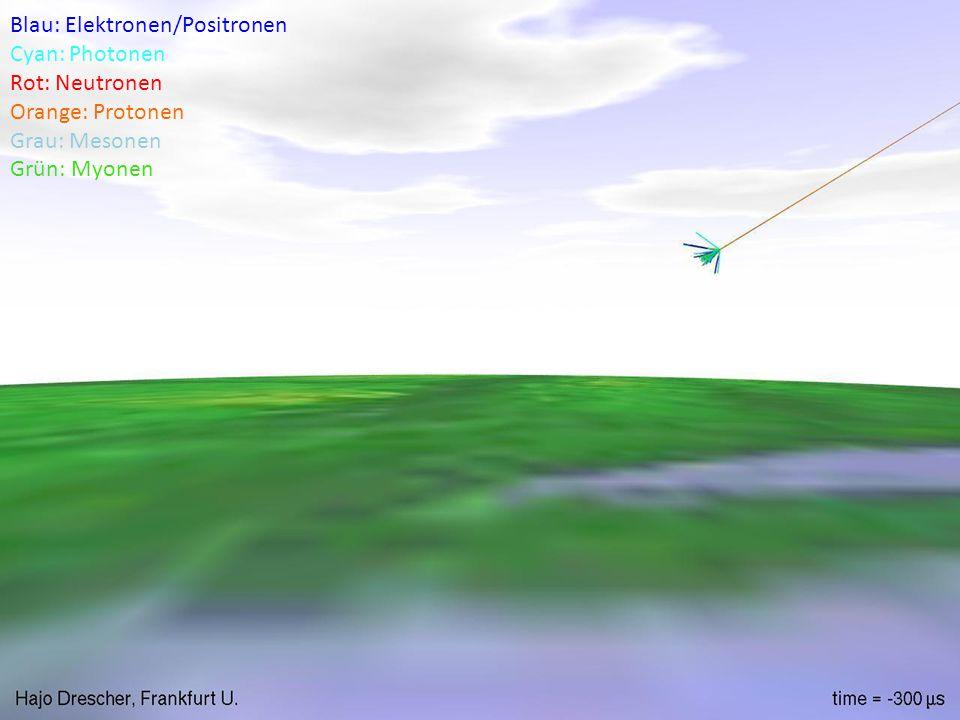 20.10.12 Martin Hawner | DPG Fortbildung Teilchenphysik 6 Blau: Elektronen/Positronen Cyan: Photonen Rot: Neutronen Orange: Protonen Grau: Mesonen Grün: Myonen
