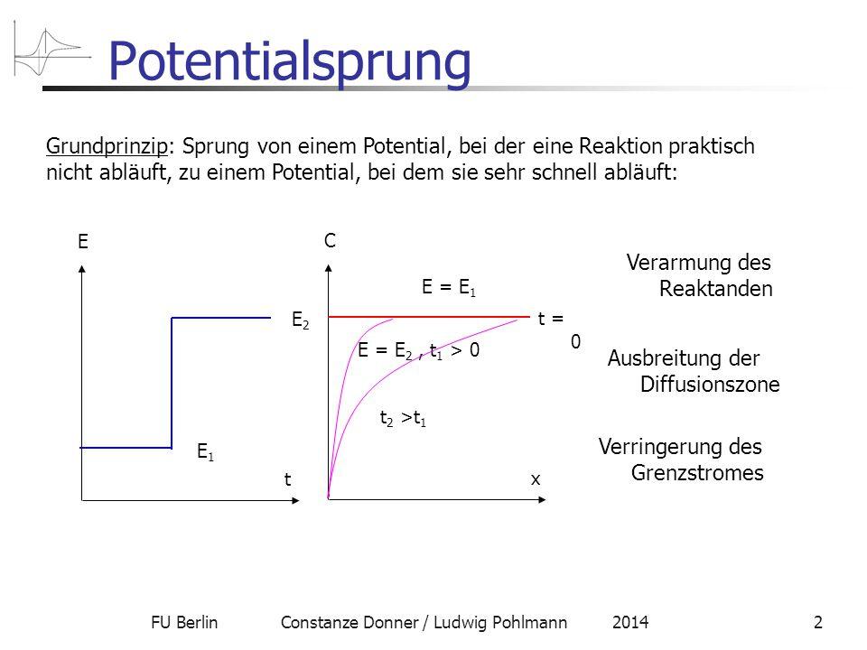 FU Berlin Constanze Donner / Ludwig Pohlmann 20142 Potentialsprung Grundprinzip: Sprung von einem Potential, bei der eine Reaktion praktisch nicht abläuft, zu einem Potential, bei dem sie sehr schnell abläuft: t E E1E1 E2E2 x C E = E 1 t = 0 E = E 2, t 1 > 0 t 2 >t 1 Verarmung des Reaktanden Ausbreitung der Diffusionszone Verringerung des Grenzstromes
