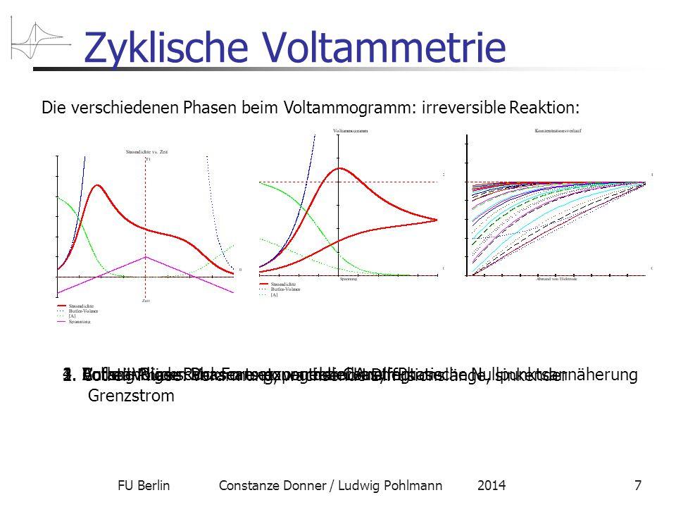 FU Berlin Constanze Donner / Ludwig Pohlmann 20147 Zyklische Voltammetrie Die verschiedenen Phasen beim Voltammogramm: irreversible Reaktion: 1.