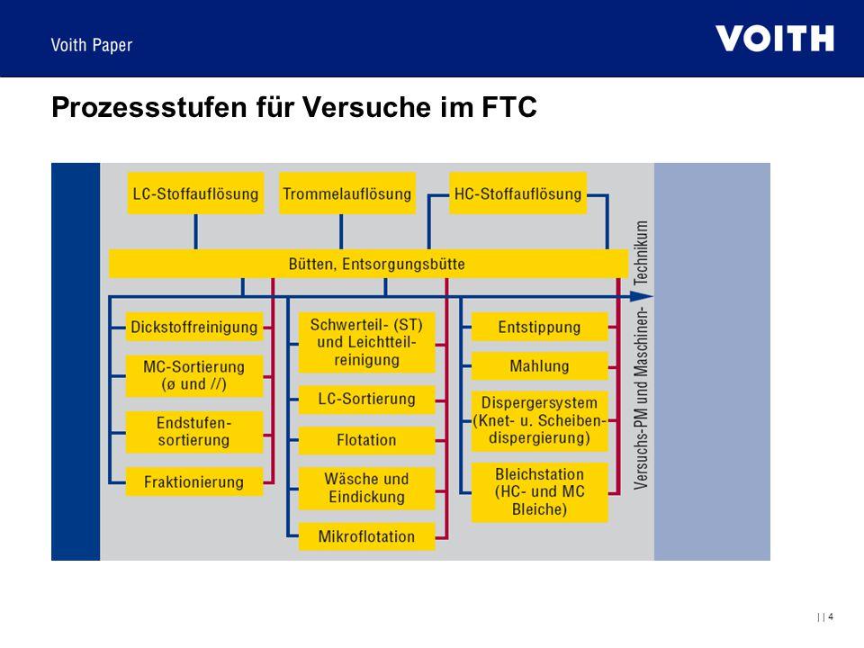     4 Prozessstufen für Versuche im FTC