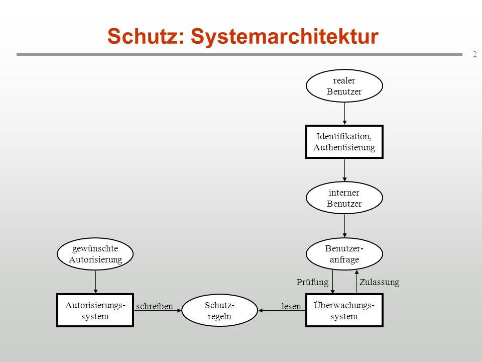 3 Schutz durch Sichten Einfache Lösung für die Zugriffsüberwachung: Sichten.