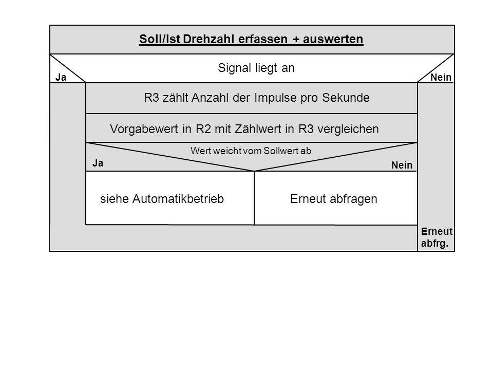 R3 zählt Anzahl der Impulse pro Sekunde Signal liegt an Soll/Ist Drehzahl erfassen + auswerten JaNein Erneut abfrg.