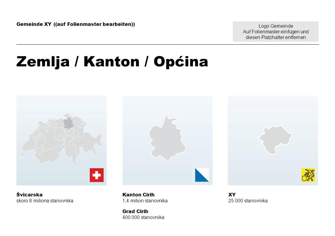 Logo Gemeinde Auf Folienmaster einfügen und diesen Platzhalter entfernen Gemeinde XY ((auf Folienmaster bearbeiten)) Zemlja / Kanton / Općina Švicarsk