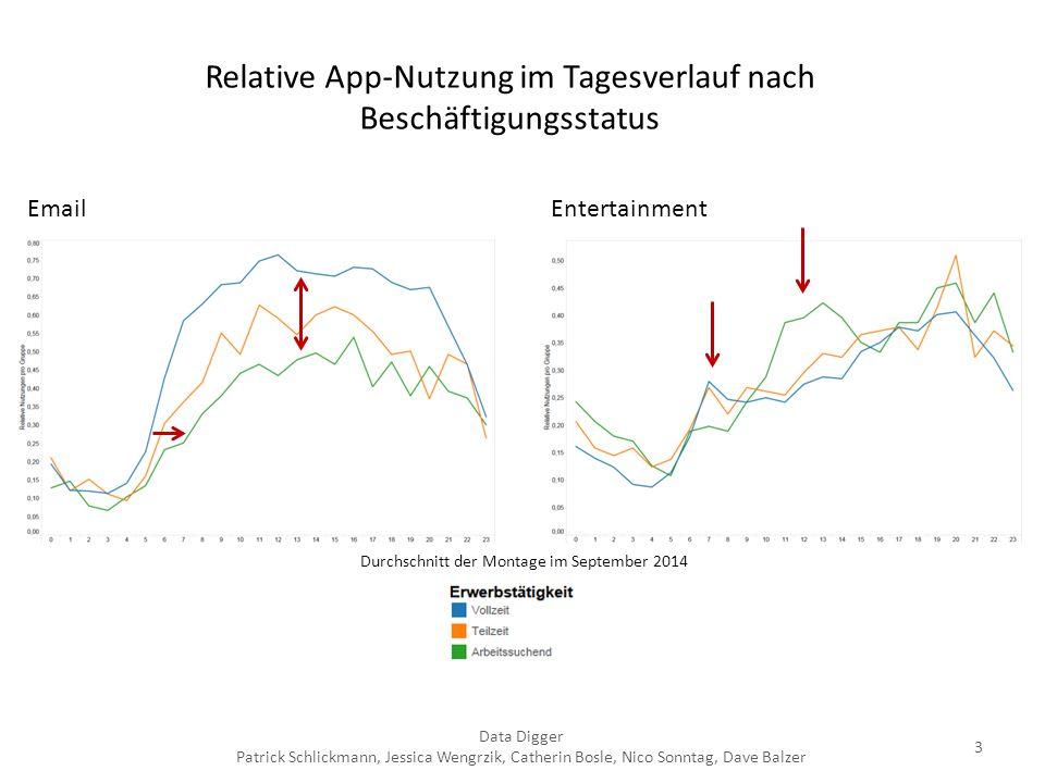 3 EntertainmentEmail Relative App-Nutzung im Tagesverlauf nach Beschäftigungsstatus Durchschnitt der Montage im September 2014 Data Digger Patrick Sch