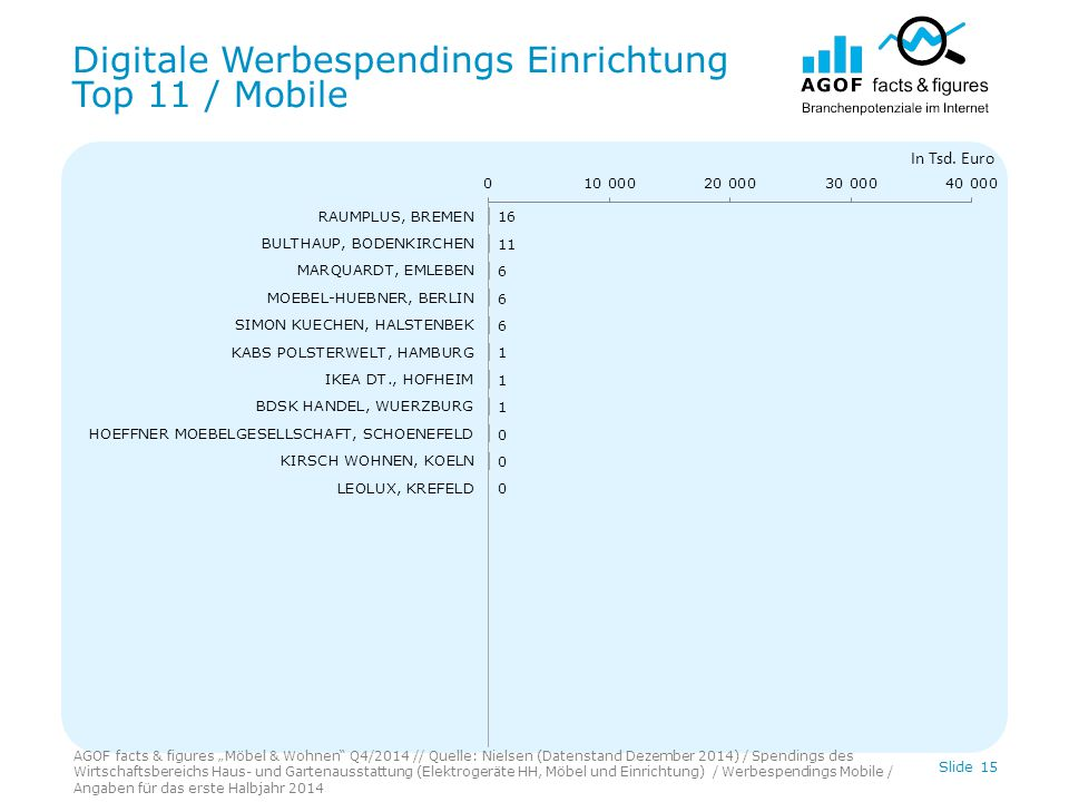 Digitale Werbespendings Einrichtung Top 11 / Mobile Slide 15 In Tsd.