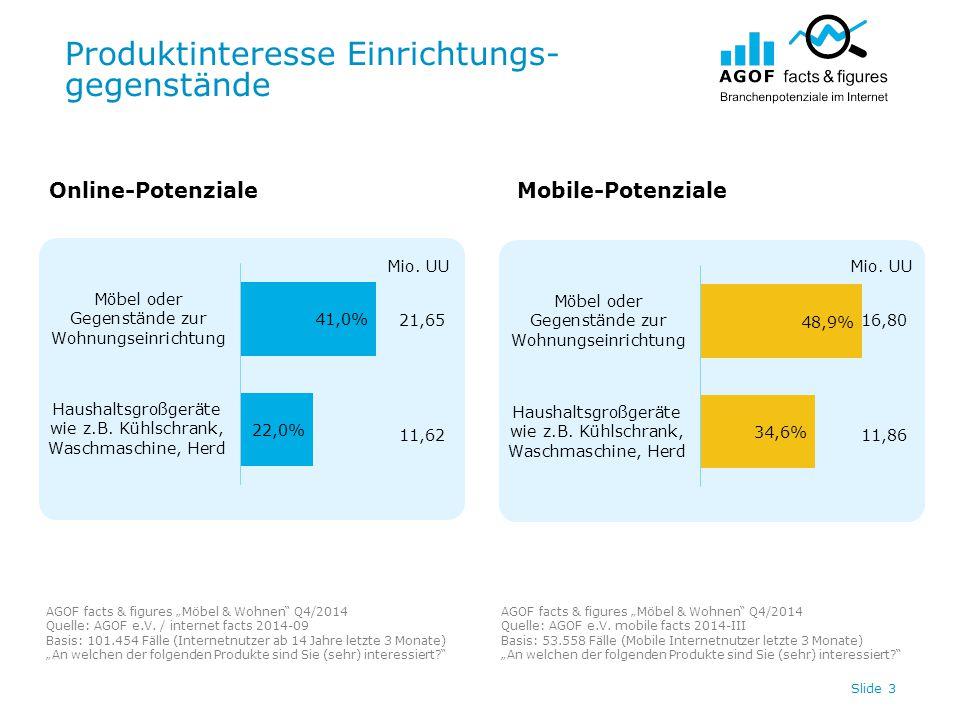 """Produktinteresse Einrichtungs- gegenstände Slide 3 21,65 11,62 Online-PotenzialeMobile-Potenziale AGOF facts & figures """"Möbel & Wohnen Q4/2014 Quelle: AGOF e.V."""