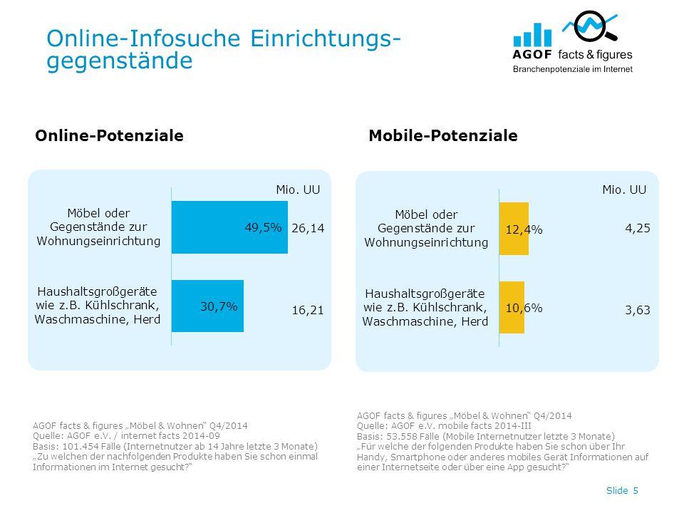 """Online-Infosuche Einrichtungs- gegenstände Slide 5 Online-PotenzialeMobile-Potenziale AGOF facts & figures """"Möbel & Wohnen Q4/2014 Quelle: AGOF e.V."""