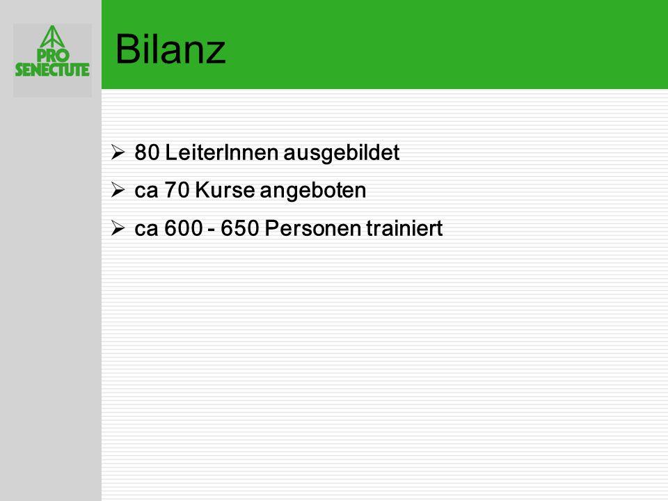  Pro Senectute Schweiz 7 Weiterbildung der KursleiterInnen  Erfahrungsaustausch 2003: Nachhaltigkeit 2006: Stolperfallen in der Wohnung