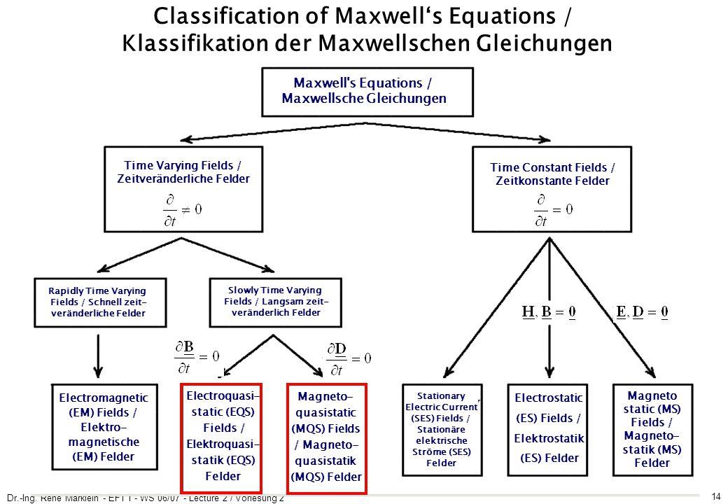 Dr.-Ing. René Marklein - EFT I - WS 06/07 - Lecture 2 / Vorlesung 2 14 Classification of Maxwell's Equations / Klassifikation der Maxwellschen Gleichu