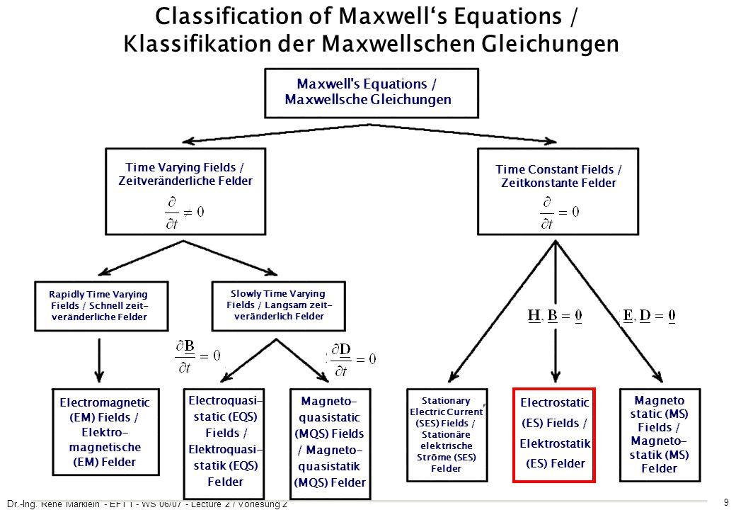 Dr.-Ing. René Marklein - EFT I - WS 06/07 - Lecture 2 / Vorlesung 2 9 Classification of Maxwell's Equations / Klassifikation der Maxwellschen Gleichun
