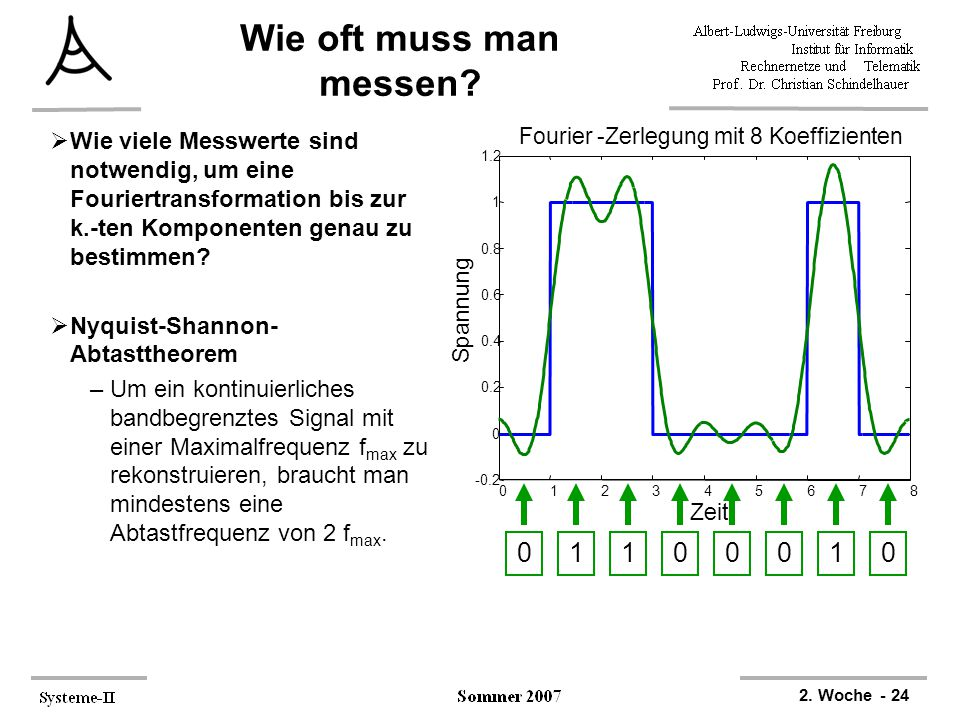 2. Woche - 24 012345678 -0.2 0 0.2 0.4 0.6 0.8 1 1.2 Spannung Zeit Fourier -Zerlegung mit 8 Koeffizienten Wie oft muss man messen? 01110000  Wie viel