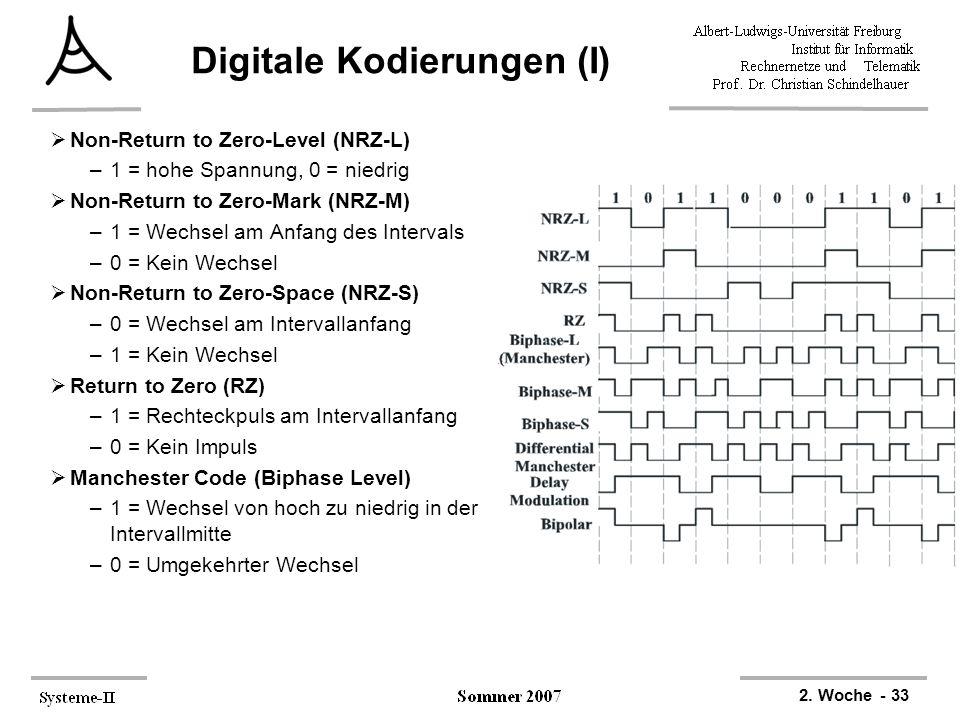 2. Woche - 33 Digitale Kodierungen (I)  Non-Return to Zero-Level (NRZ-L) –1 = hohe Spannung, 0 = niedrig  Non-Return to Zero-Mark (NRZ-M) –1 = Wechs
