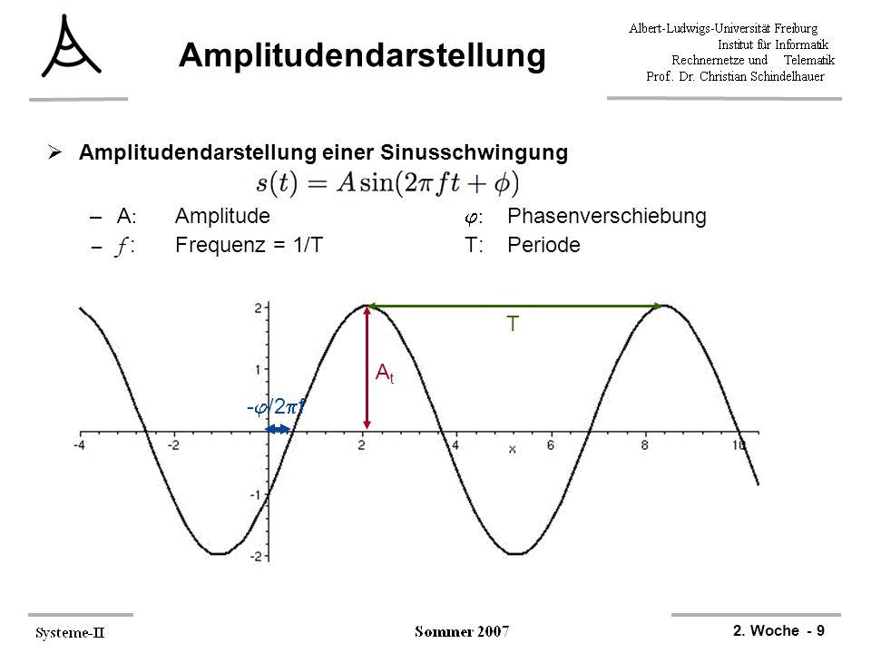 2. Woche - 9 Amplitudendarstellung  Amplitudendarstellung einer Sinusschwingung –A : Amplitude  : Phasenverschiebung –f :Frequenz = 1/TT:Periode AtA