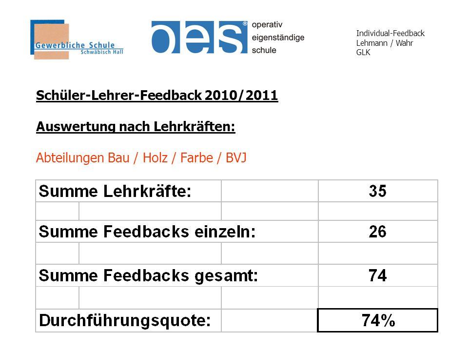 Individual-Feedback Lehmann / Wahr GLK Schüler-Lehrer-Feedback 2010/2011 Auswertung nach Lehrkräften: Abteilungen Bau / Holz / Farbe / BVJ