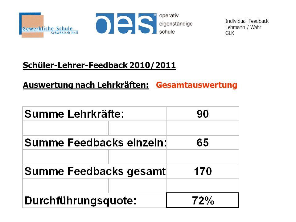 Individual-Feedback Lehmann / Wahr GLK Schüler-Lehrer-Feedback 2010/2011 Auswertung nach Lehrkräften: Gesamtauswertung