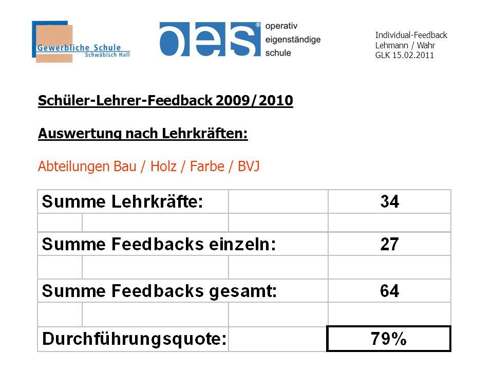 Individual-Feedback Lehmann / Wahr GLK 15.02.2011 Schüler-Lehrer-Feedback 2009/2010 Auswertung nach Lehrkräften: Abteilungen Bau / Holz / Farbe / BVJ
