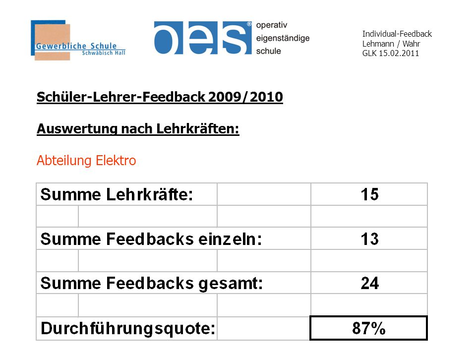 Individual-Feedback Lehmann / Wahr GLK 15.02.2011 Schüler-Lehrer-Feedback 2009/2010 Auswertung nach Lehrkräften: Abteilung Elektro