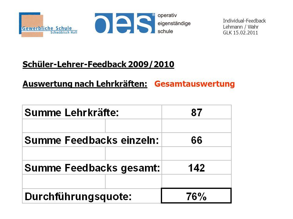 Individual-Feedback Lehmann / Wahr GLK 15.02.2011 Schüler-Lehrer-Feedback 2009/2010 Auswertung nach Lehrkräften: Gesamtauswertung