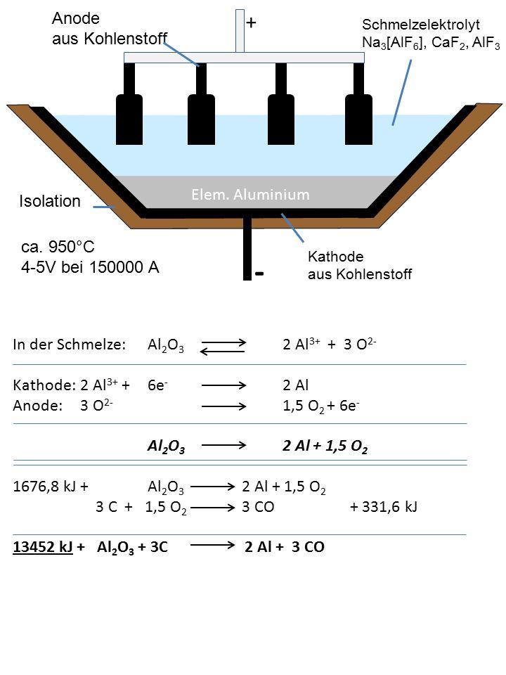 Isolation Kathode aus Kohlenstoff Anode aus Kohlenstoff + - Elem. Aluminium Schmelzelektrolyt Na 3 [AlF 6 ], CaF 2, AlF 3 ca. 950°C 4-5V bei 150000 A