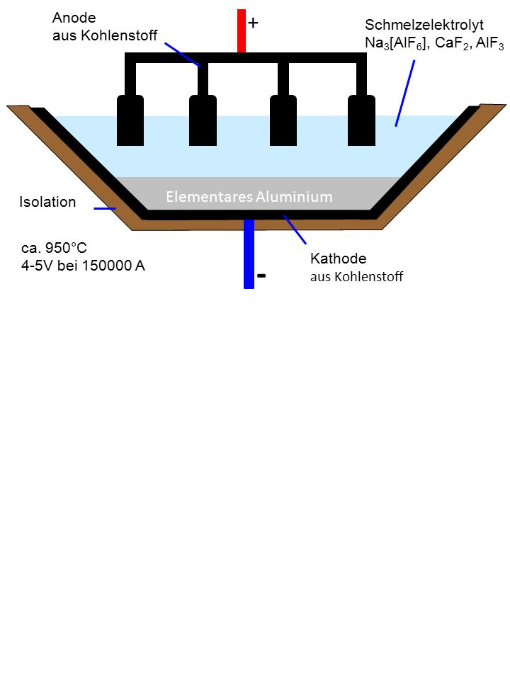 Isolation Kathode aus Kohlenstoff Anode aus Kohlenstoff + - Elementares Aluminium Schmelzelektrolyt Na 3 [AlF 6 ], CaF 2, AlF 3 ca. 950°C 4-5V bei 150