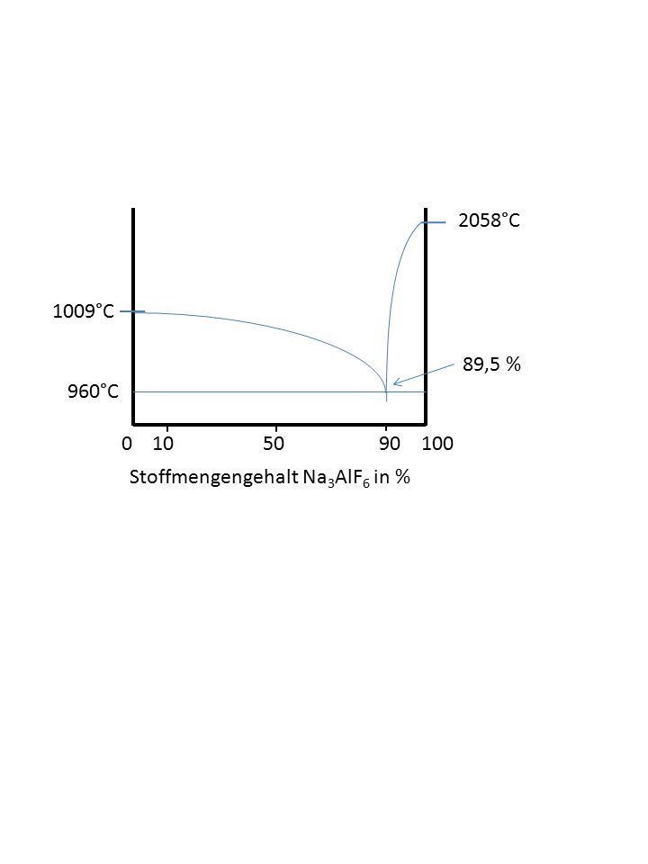 960°C Stoffmengengehalt Na 3 AlF 6 in % 0 10 50 90 100 2058°C 1009°C 89,5 %