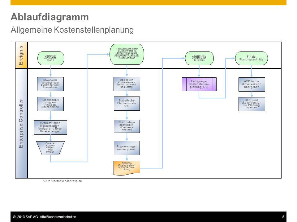 ©2013 SAP AG. Alle Rechte vorbehalten.5 Ablaufdiagramm Allgemeine Kostenstellenplanung Ereignis Enterprise Controller Upload von Kostenelemen- ten für