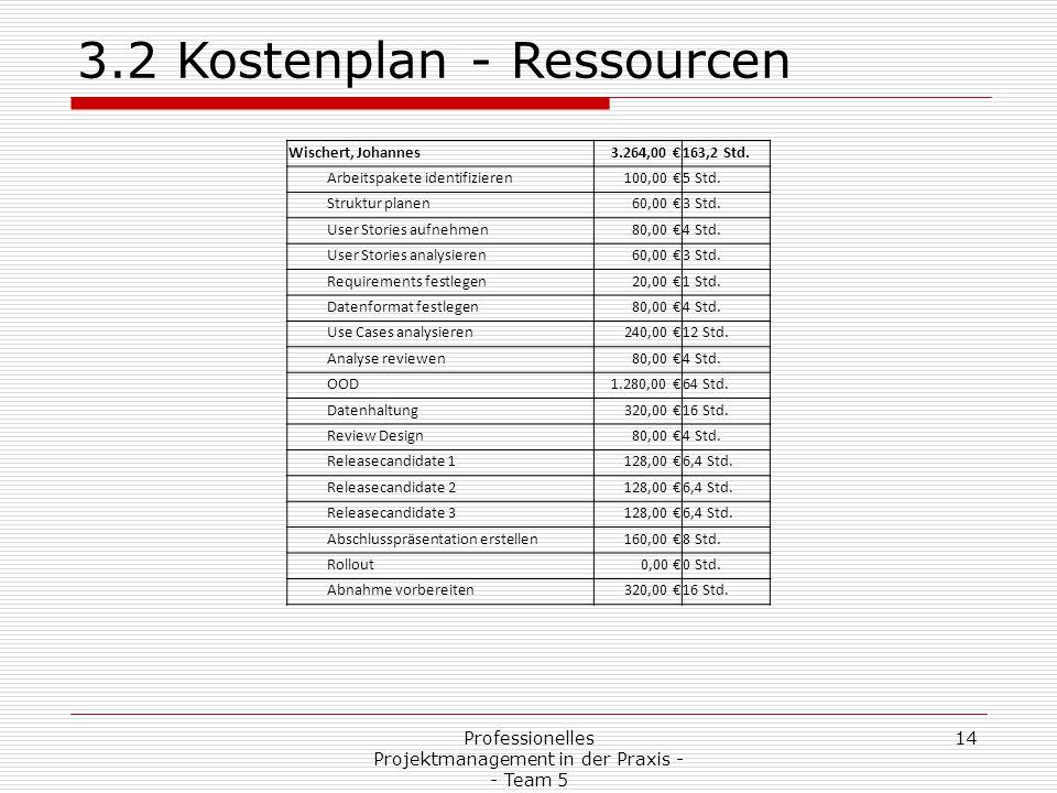 Professionelles Projektmanagement in der Praxis - - Team 5 14 3.2 Kostenplan - Ressourcen Wischert, Johannes3.264,00 €163,2 Std. Arbeitspakete identif