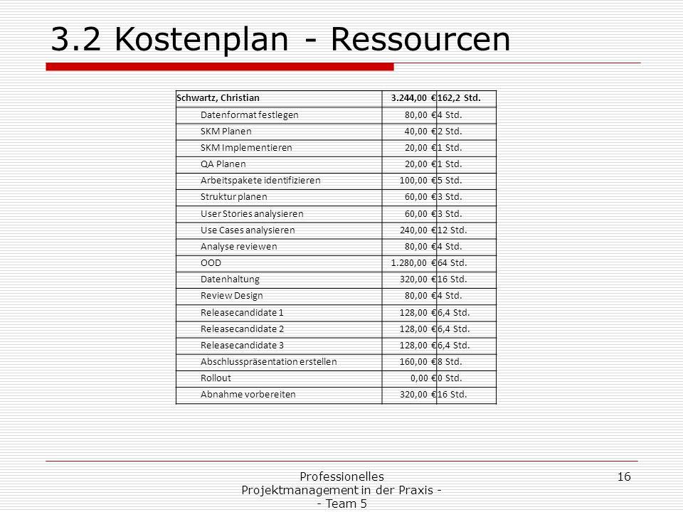 Professionelles Projektmanagement in der Praxis - - Team 5 16 3.2 Kostenplan - Ressourcen Schwartz, Christian3.244,00 €162,2 Std. Datenformat festlege
