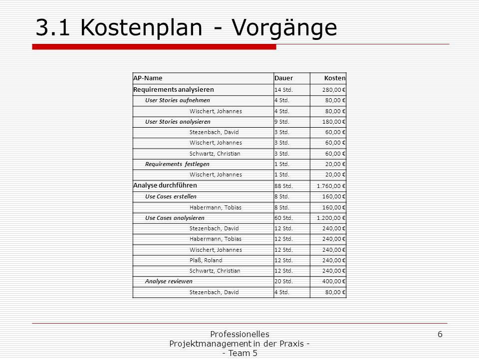 Professionelles Projektmanagement in der Praxis - - Team 5 7 3.1 Kostenplan - Vorgänge AP-NameDauerKosten Habermann, Tobias4 Std.80,00 € Wischert, Johannes4 Std.80,00 € Plaß, Roland4 Std.80,00 € Schwartz, Christian4 Std.80,00 € Design 152 Std.3.040,00 € OOD128 Std.2.560,00 € Wischert, Johannes64 Std.1.280,00 € Schwartz, Christian64 Std.1.280,00 € Widget OOD16 Std.320,00 € Stezenbach, David8 Std.160,00 € Habermann, Tobias8 Std.160,00 € Mockup8 Std.160,00 € Plaß, Roland8 Std.160,00 € Datenformat 8 Std.160,00 € Datenformat festlegen8 Std.160,00 € Wischert, Johannes4 Std.80,00 € Schwartz, Christian4 Std.80,00 € User-Interface 160 Std.3.200,00 € Editor144 Std.2.880,00 € Widgets erstellen80 Std.1.600,00 €