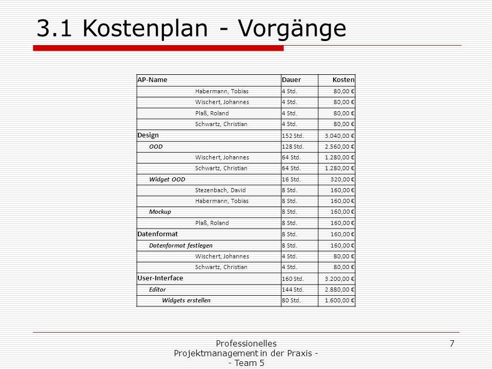 Professionelles Projektmanagement in der Praxis - - Team 5 7 3.1 Kostenplan - Vorgänge AP-NameDauerKosten Habermann, Tobias4 Std.80,00 € Wischert, Joh