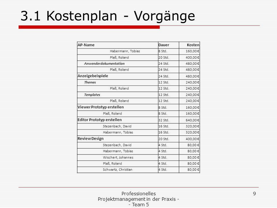 Professionelles Projektmanagement in der Praxis - - Team 5 10 3.1 Kostenplan - Vorgänge AP-NameDauerKosten Entwicklung 96 Std.1.920,00 € Releasecandidate 132 Std.640,00 € Stezenbach, David6,4 Std.128,00 € Habermann, Tobias6,4 Std.128,00 € Wischert, Johannes6,4 Std.128,00 € Plaß, Roland6,4 Std.128,00 € Schwartz, Christian6,4 Std.128,00 € Releasecandidate 232 Std.640,00 € Stezenbach, David6,4 Std.128,00 € Habermann, Tobias6,4 Std.128,00 € Wischert, Johannes6,4 Std.128,00 € Plaß, Roland6,4 Std.128,00 € Schwartz, Christian6,4 Std.128,00 € Releasecandidate 332 Std.640,00 € Stezenbach, David6,4 Std.128,00 € Habermann, Tobias6,4 Std.128,00 € Wischert, Johannes6,4 Std.128,00 € Plaß, Roland6,4 Std.128,00 € Schwartz, Christian6,4 Std.128,00 € Abnahme vorbereiten 32 Std.640,00 €