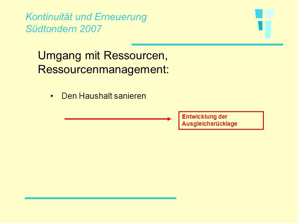 Den Haushalt sanieren Umgang mit Ressourcen, Ressourcenmanagement: Kontinuität und Erneuerung Südtondern 2007 Entwicklung der Ausgleichsrücklage