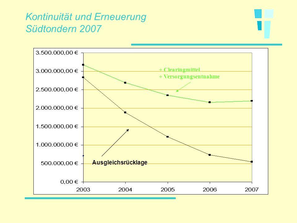 Kontinuität und Erneuerung Südtondern 2007 Ausgleichsrücklage + Clearingmittel + Versorgungsentnahme