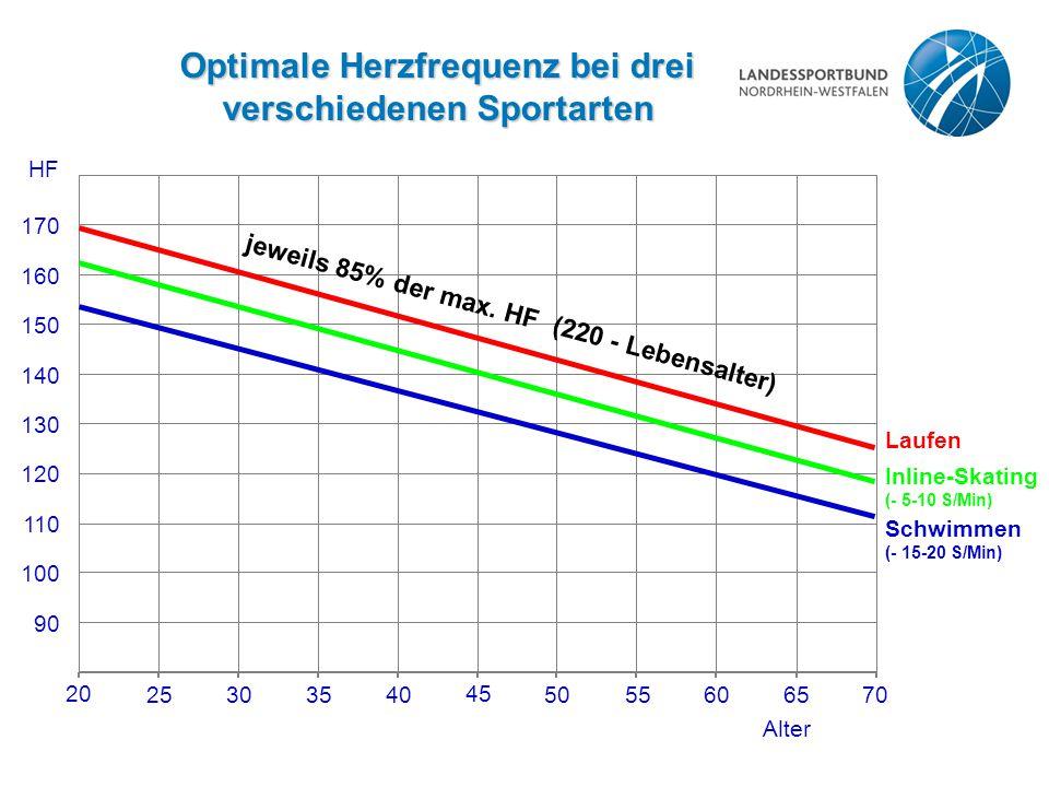 Optimale Herzfrequenz bei drei verschiedenen Sportarten Laufen Inline-Skating (- 5-10 S/Min) Schwimmen (- 15-20 S/Min) 25303540 45 5055606570 20 Alter