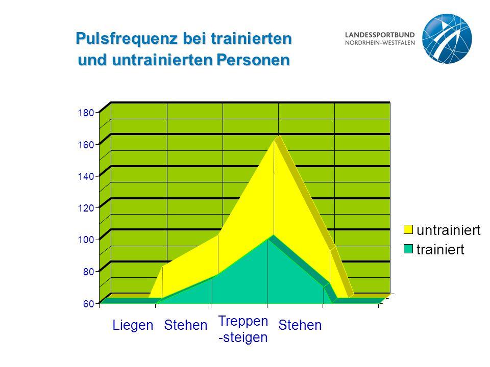 60 80 100 120 140 160 180 trainiert untrainiert LiegenStehen Treppen -steigen Stehen Pulsfrequenz bei trainierten und untrainierten Personen
