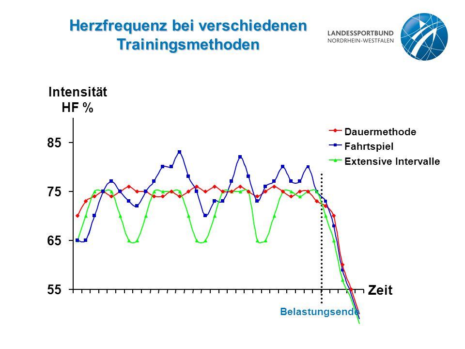 Dauermethode Fahrtspiel Extensive Intervalle Herzfrequenz bei verschiedenen Trainingsmethoden