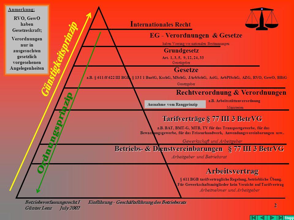 Betriebsverfassungsrecht I Einführung - Geschäftsführung des Betriebsrats Günter Lenz July 2002 2 Ausnahme vom Rangprinzip I nternationales Recht EG -