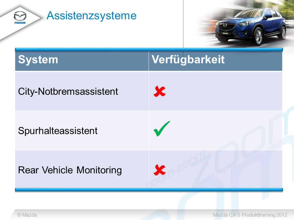 © MazdaMazda CX-5 Produkttraining 2012 Assistenzsysteme SystemVerfügbarkeit City-Notbremsassistent  Spurhalteassistent Rear Vehicle Monitoring 